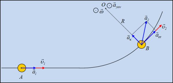 Γραμμική ταχύτητα και γραμμική επιτάχυνση.