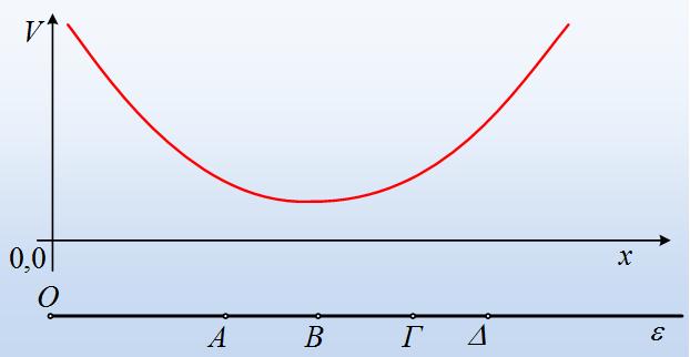 Δυναμικό και κίνηση φορτίου κατά μήκος μιας ευθείας.