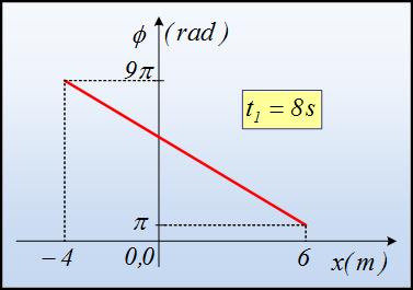 Πληροφορίες από ένα διάγραμμα φάσης.