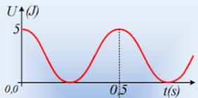 Διαγράμματα δυναμικής ενέργειας.