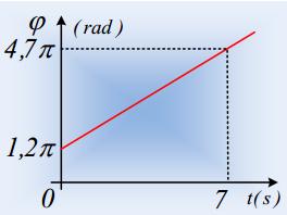 Η φάση και η αρχική φάση της απομάκρυνσης σε μια ΑΑΤ.