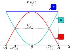 Ενέργεια Ταλάντωσης. Μαθηματική έκφραση ή Φυσική πραγματικότητα;