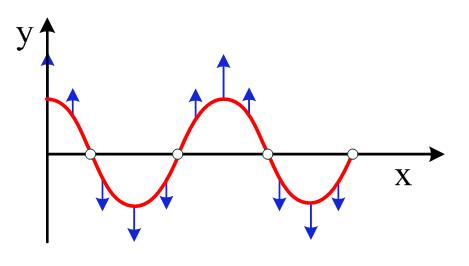Σε χορδή ορισμένου μήκους L που το ένα άκρο της είναι ελεύθερο να κινείται  ενώ το άλλο της άκρο είναι ακλόνητα στερεωμένο 8567c70684a