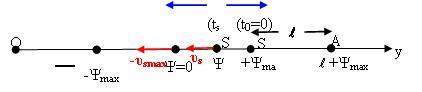 Τοπικότητα και μη τοπικότητα στο ηχητικό φαινόμενο Doppler.